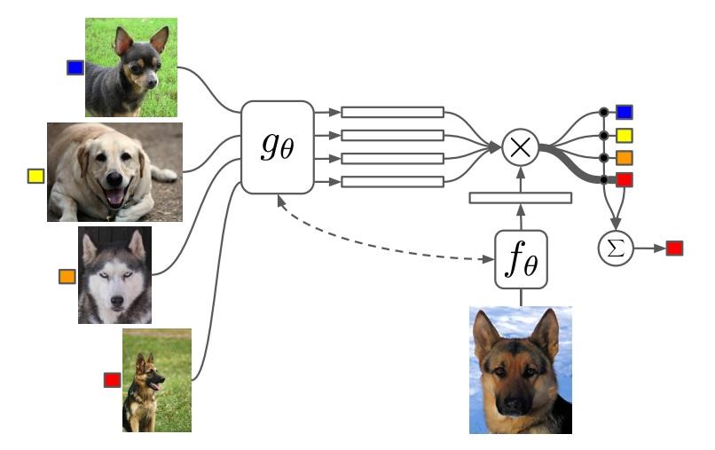 Google DeepMind научил ИИ узнавать объекты с одного «взгляда» - 2