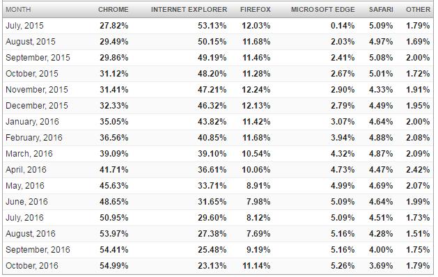 Доля Google Chrome среди браузеров достигла 55% и продолжает расти - 2