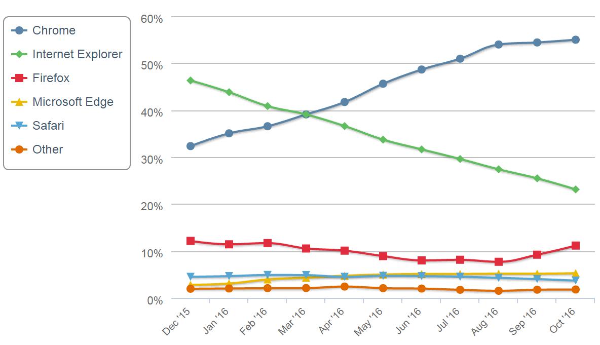 Доля Google Chrome среди браузеров достигла 55% и продолжает расти - 1