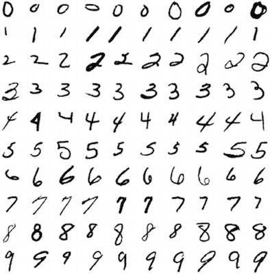 Глубокое обучение для новичков: распознаем рукописные цифры - 1