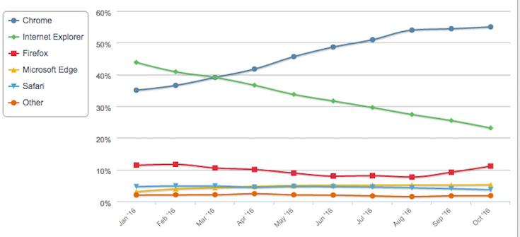 В 2016 году более Internet Explorer потерял более 330 млн пользователей