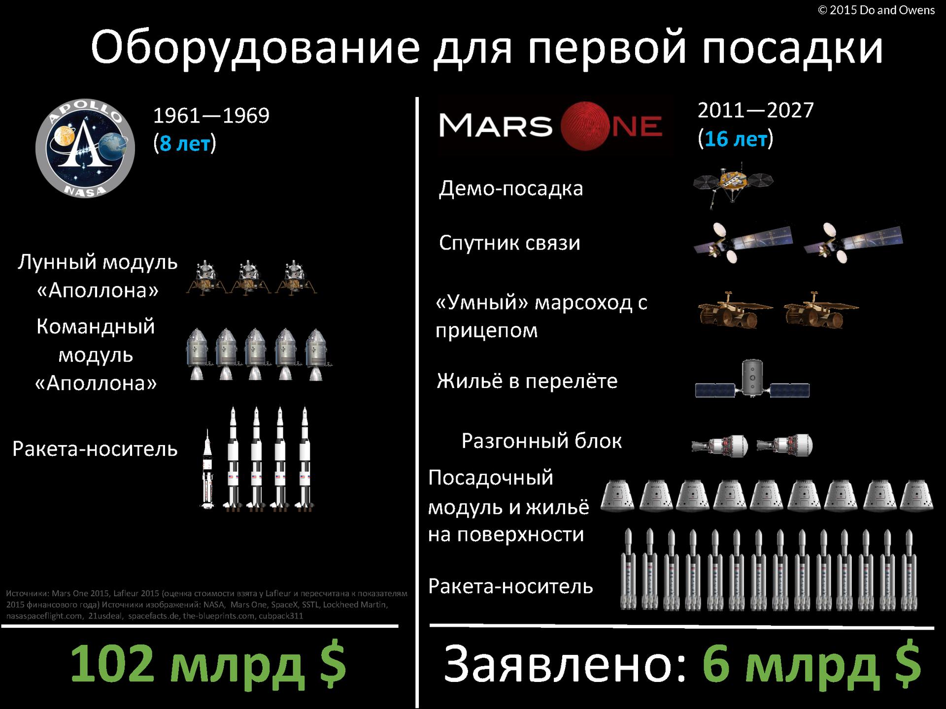 Mars One готовят к продаже для выхода на фондовую биржу - 2