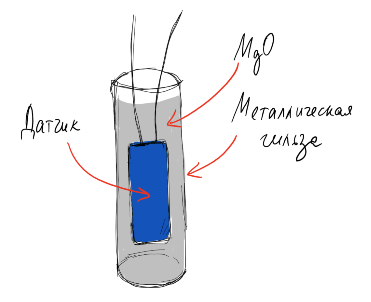 Термосопротивления: Производственный процесс - 19