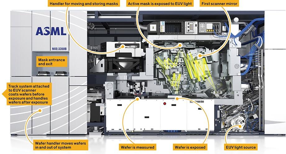 Ведущие производители чипов присматриваются к фотолитографии в глубоком ультрафиолете - 3