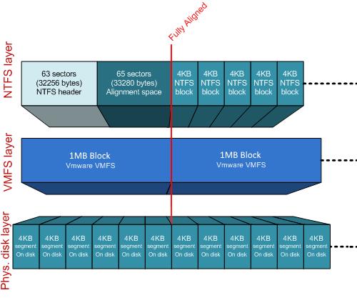 NetApp ONTAP & ESXi 6.х tuning - 2