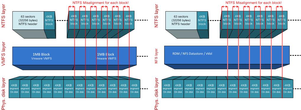 NetApp ONTAP & ESXi 6.х tuning - 4