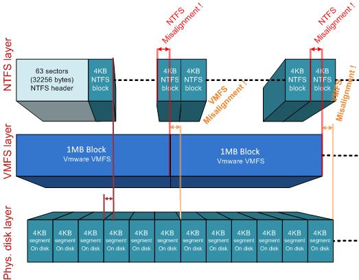 NetApp ONTAP & ESXi 6.х tuning - 5