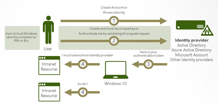 Управление проверкой личности с помощью Windows Hello для бизнеса - 2