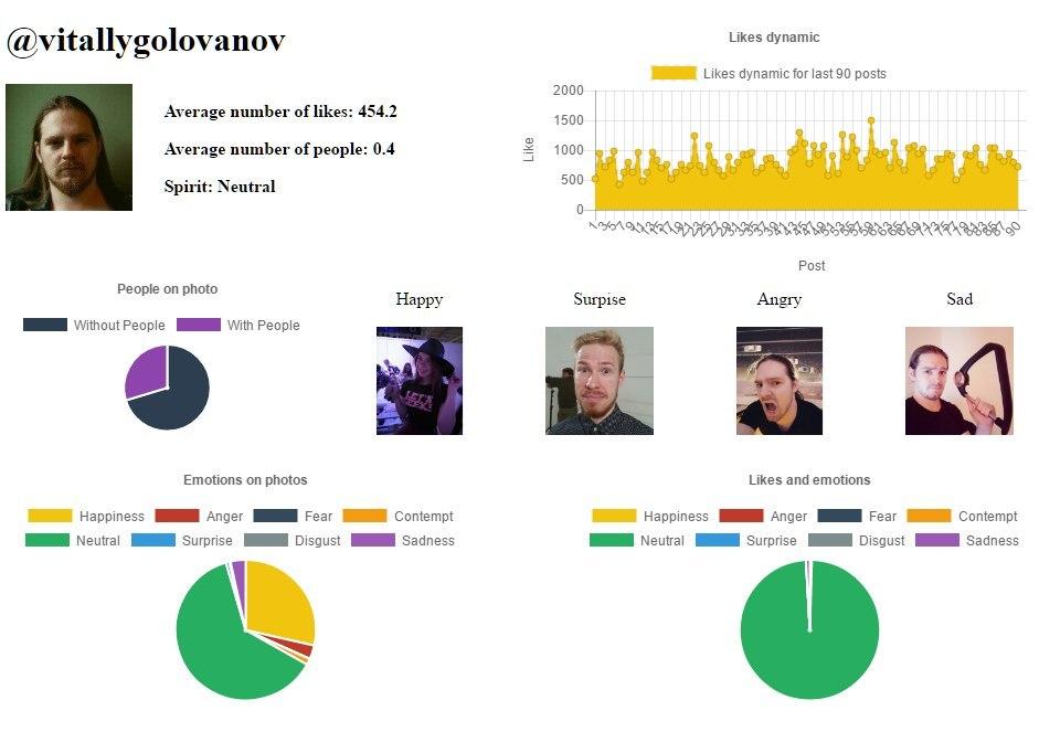 Использование MS Cognitive Services для анализа профиля Instagram - 4