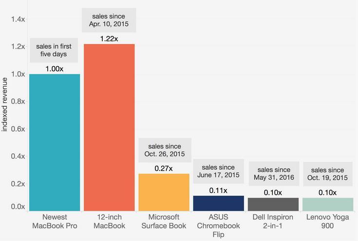 Новые MacBook Pro за первые пять дней принесли в 4 раза больше дохода, чем Microsoft Surface Book за весь год