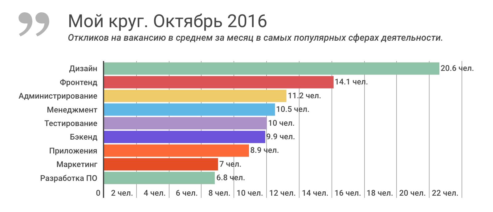 Отчет о результатах «Моего круга» за октябрь 2016, и самые популярные вакансии месяца - 1
