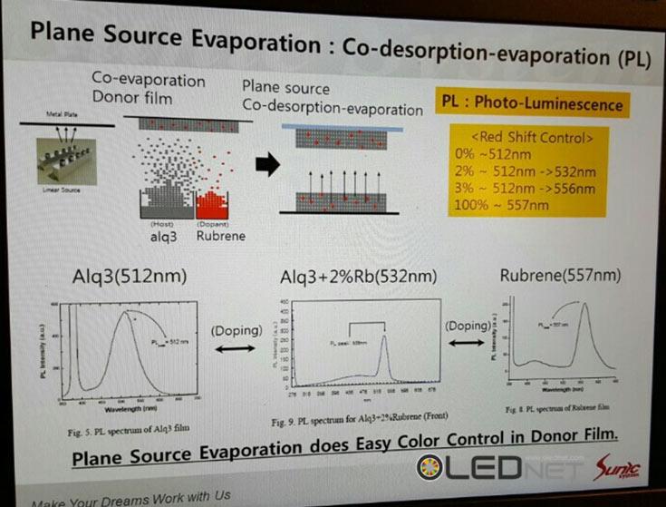 Использование планарного источника материалов OLED также позволяет изготавливать панели большого размера