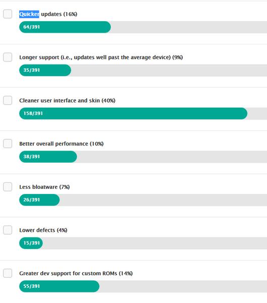 ZTE спрашивает своих пользователей, почему им нравится «голая» ОС Android