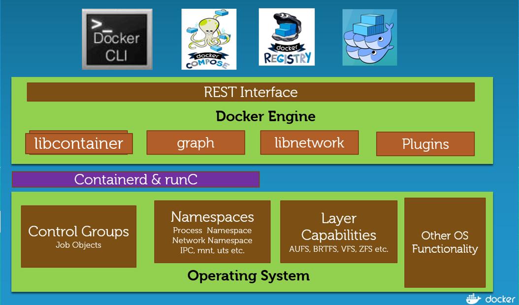 Сравнительный анализ Docker Engine на платформах Windows Server и Linux - 2