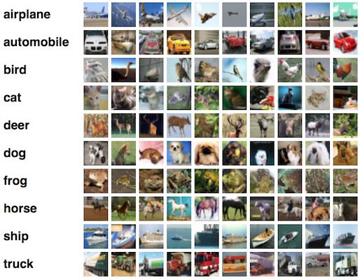 Глубокое обучение для новичков: распознаем изображения с помощью сверточных сетей - 1