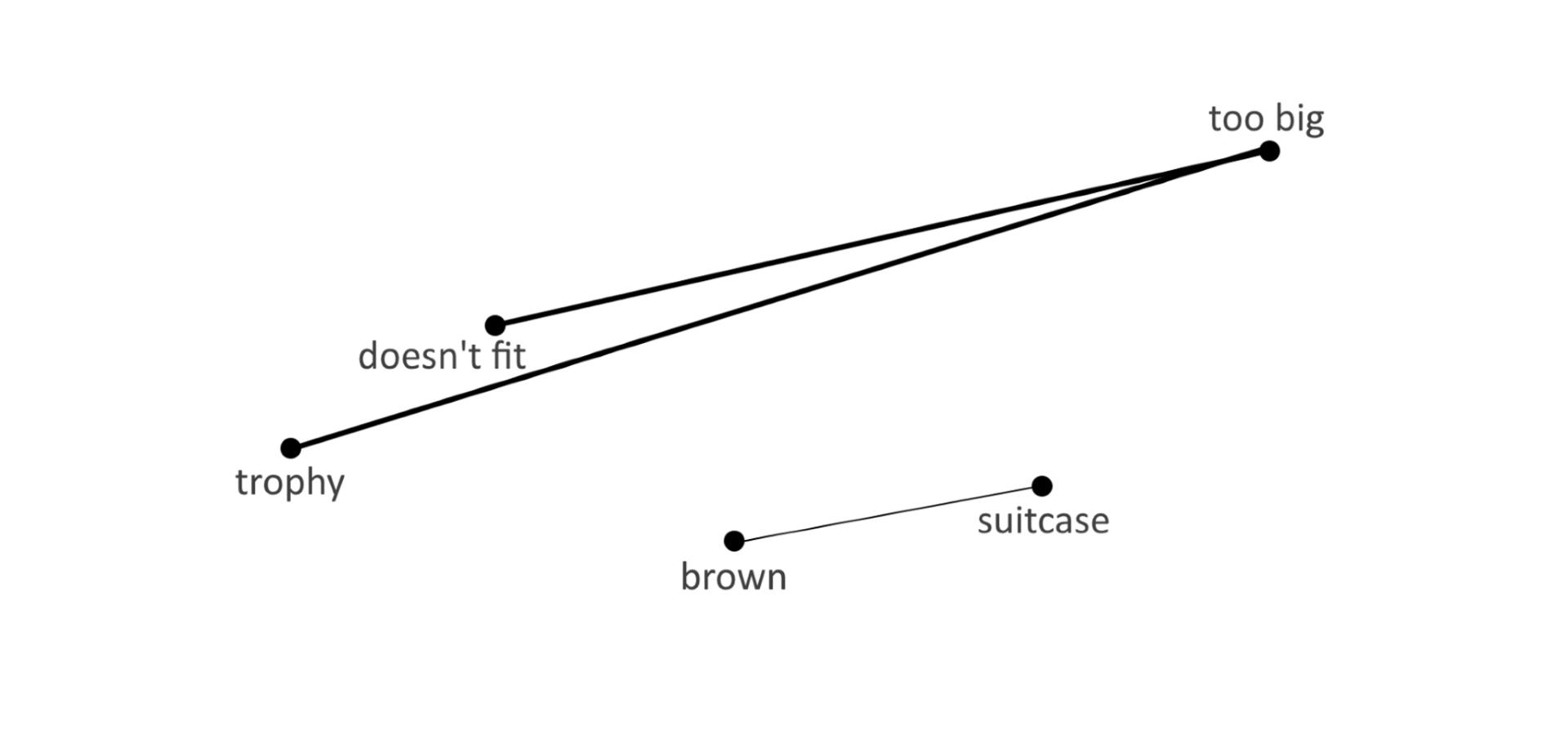 Решение проблемы понимания контекста искусственным интеллектом. Часть 1 - 4