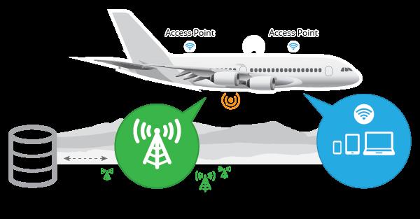«Везде на связи»: Интернет на воде, в воздухе и космосе - 2