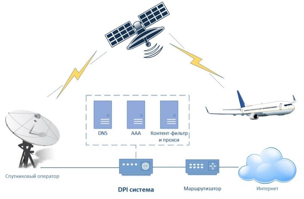 «Везде на связи»: Интернет на воде, в воздухе и космосе - 4