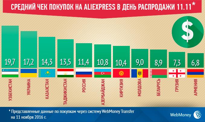 2016 Средний чек на AliExpress (cut)_NOV 11