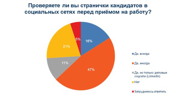 Каким будет российский рынок рекрутмента без LinkedIn — мнения экспертов - 3