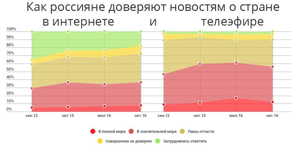 Доля россиян, не определившихся с доверием к новостям из интернета, резко сократилась - 1