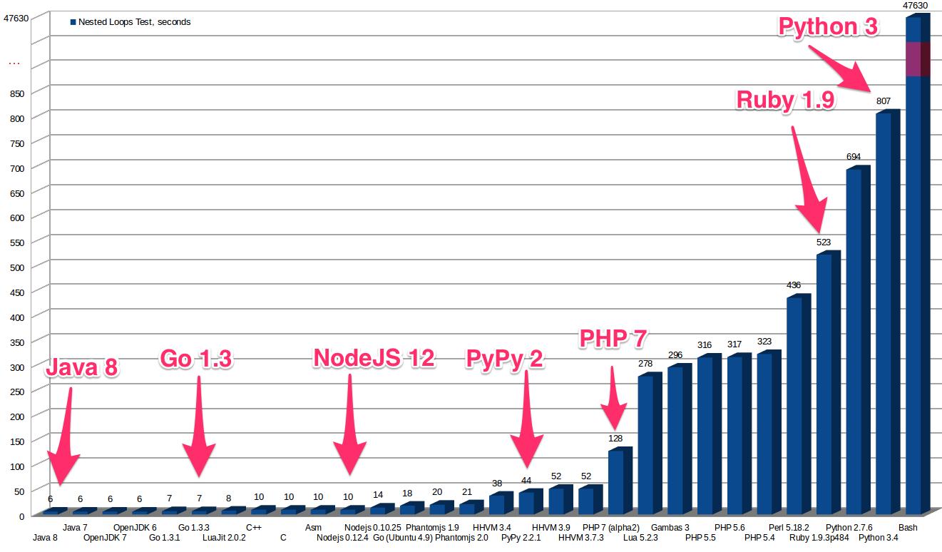 Какой язык программирования стоит выучить первым? (ʇdıɹɔsɐʌɐɾ: ɯǝʚɯо ņıqнqvиʚɐdu) - 17