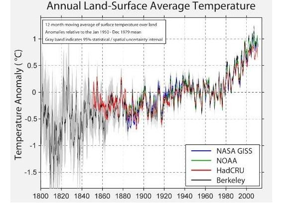 Глобальное потепление: как работает наука - 16