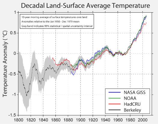 Глобальное потепление: как работает наука - 17