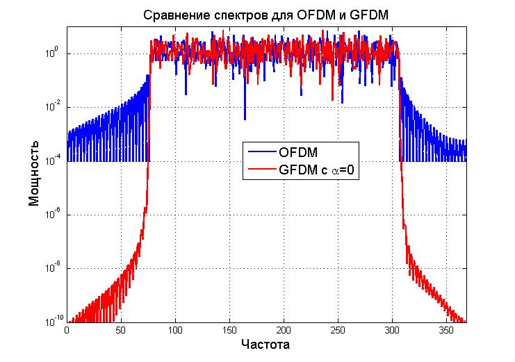 GFDM — как использовать радио-ресурсы еще эффективнее - 9