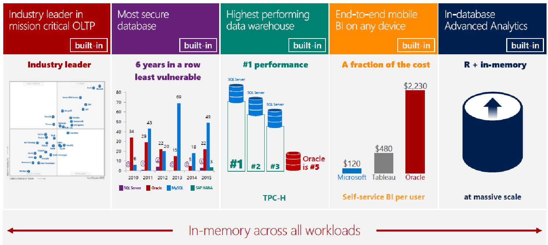 Microsoft SQL Server для Linux: мост между мирами Linux и Windows - 10
