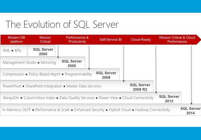 Microsoft SQL Server для Linux: мост между мирами Linux и Windows - 2
