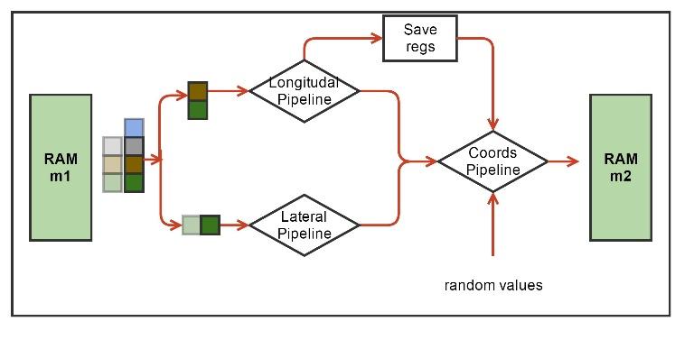 Применение FPGA для расчета деполимеризации микротрубочки методом броуновской динамики - 11