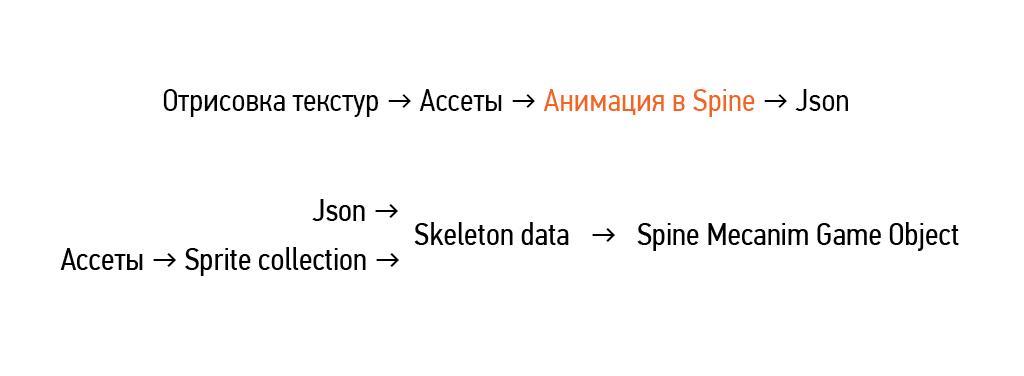 Анимация в Spine, советы и рекомендации, псевдо 3D эффект - 2