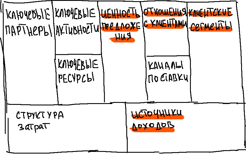Канва Остервальда