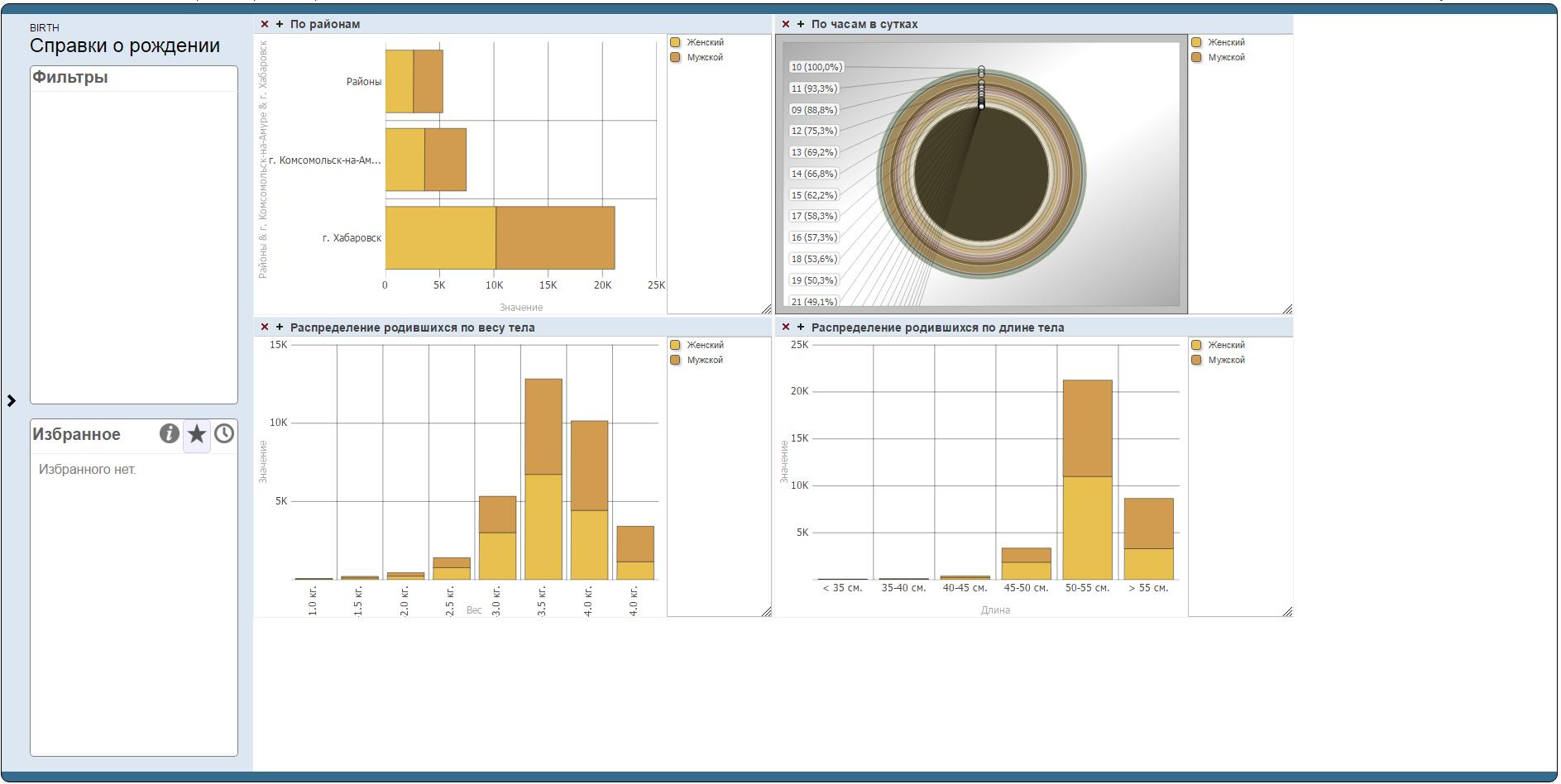 Intersystems DeepSee. Простая и быстрая визуализация данных - 1