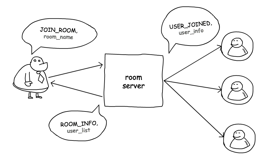 WebRTC: Делаем peer to peer игру на javascript - 3