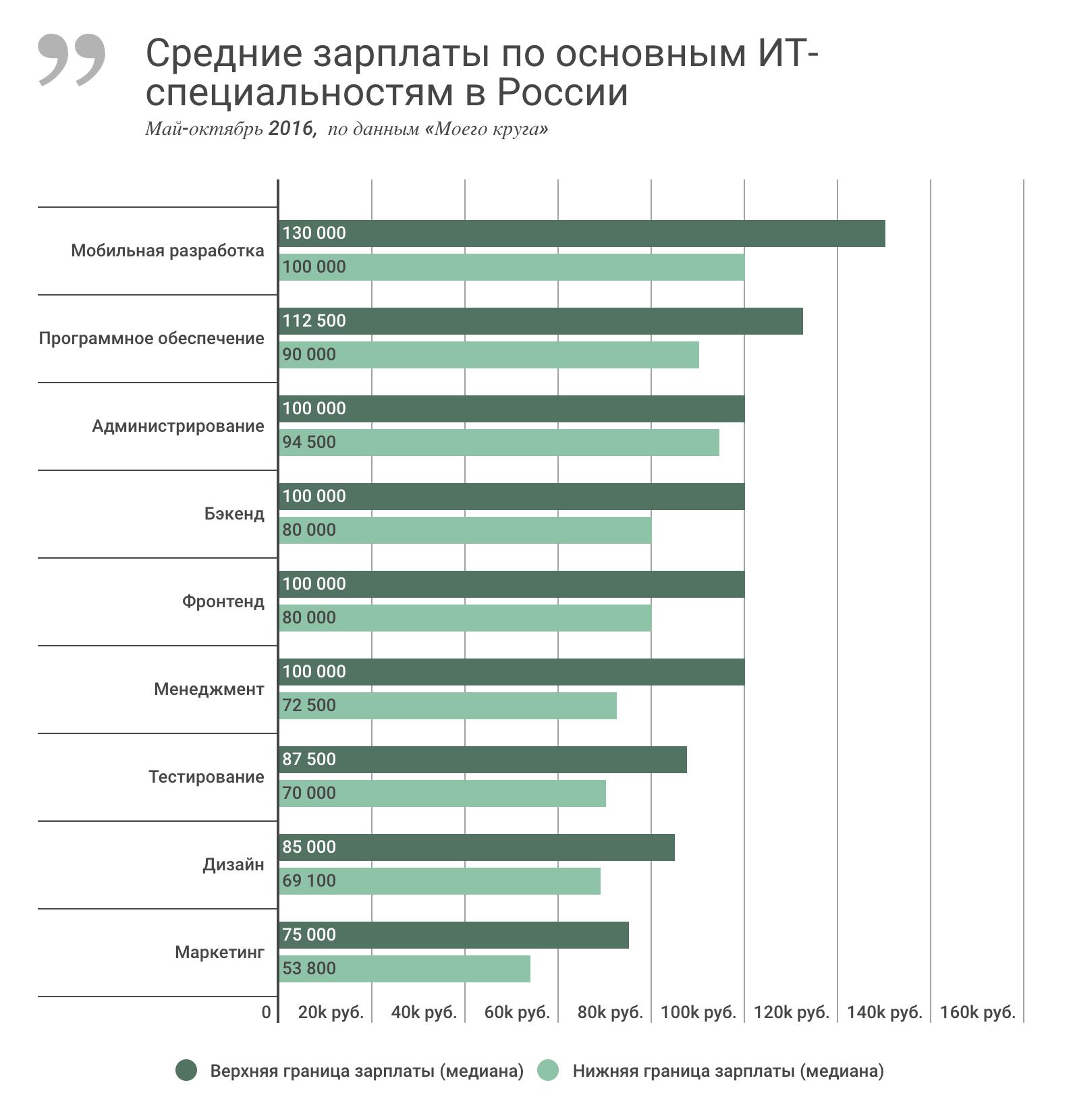 Зарплаты IT-специалистов в России за последние полгода, май-октябрь 2016 - 1