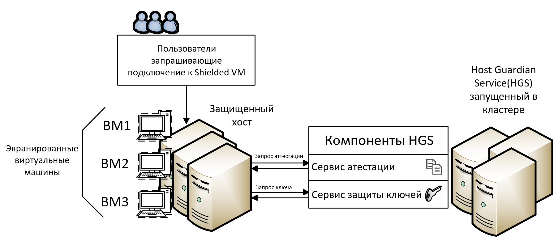 Защита виртуальных машин, размещенных в дата центре - 2