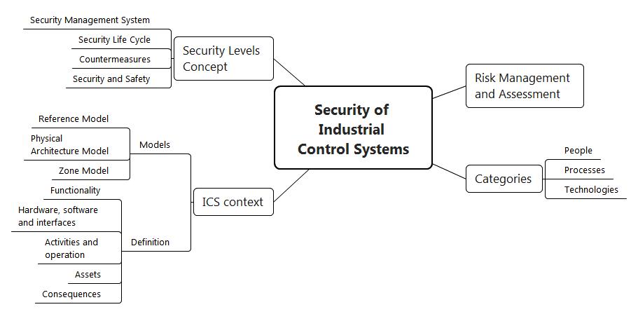 Информационная безопасность АСУ ТП: Дон Кихот в эру кибероружия - 4
