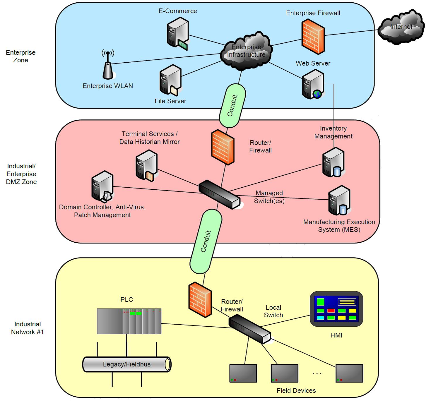 Информационная безопасность АСУ ТП: Дон Кихот в эру кибероружия - 8