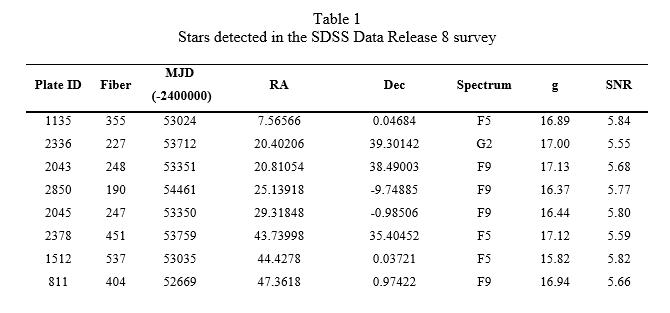 Либо это необычные звёзды, либо 234 инопланетные цивилизации шлют нам свой привет - 3