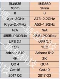 SoC Snapdragon 835 будет работать на частоте до 3 ГГц и поддерживать дисплеи разрешением до 4К