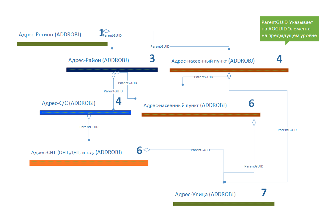 Адреса ФИАС в среде PostgreSQL. Часть 1 - 2