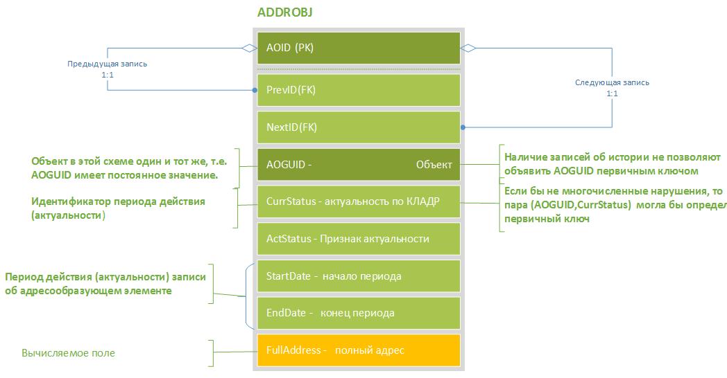 Адреса ФИАС в среде PostgreSQL. Часть 1 - 3
