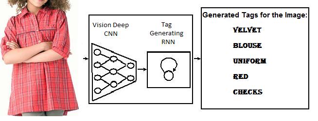 Deep Learning: Cочетание глубокой сверточной нейронной сети с рекуррентной нейронной сетью - 2