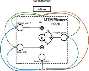 Deep Learning: Cочетание глубокой сверточной нейронной сети с рекуррентной нейронной сетью - 6