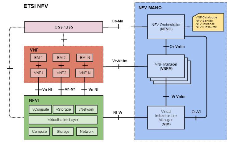 SDN & NFV и при чем тут Облака - 6