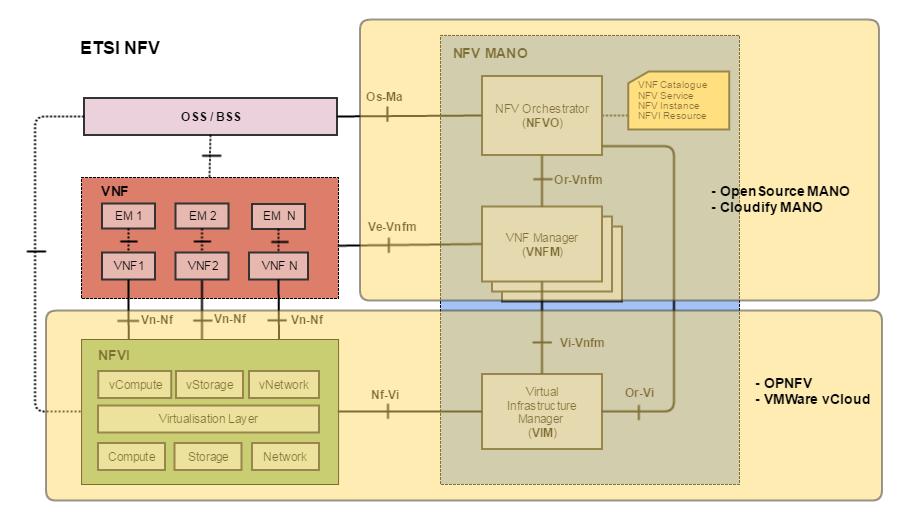 SDN & NFV и при чем тут Облака - 8