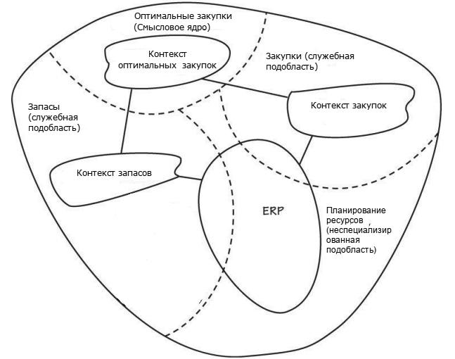 Domain-Driven Design: стратегическое проектирование. Часть 1 - 4