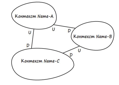 Domain-Driven Design: стратегическое проектирование. Часть 1 - 5